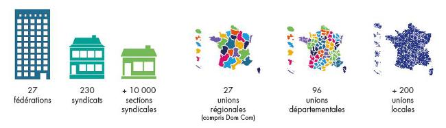 8ac55bb320f La Confédération Française de l Encadrement CGC est composée de fédérations  et de syndicats professionnels. Elle est représentée au niveau de  l entreprise ...